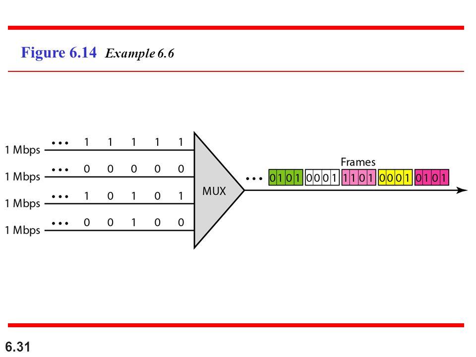 Figure 6.14 Example 6.6