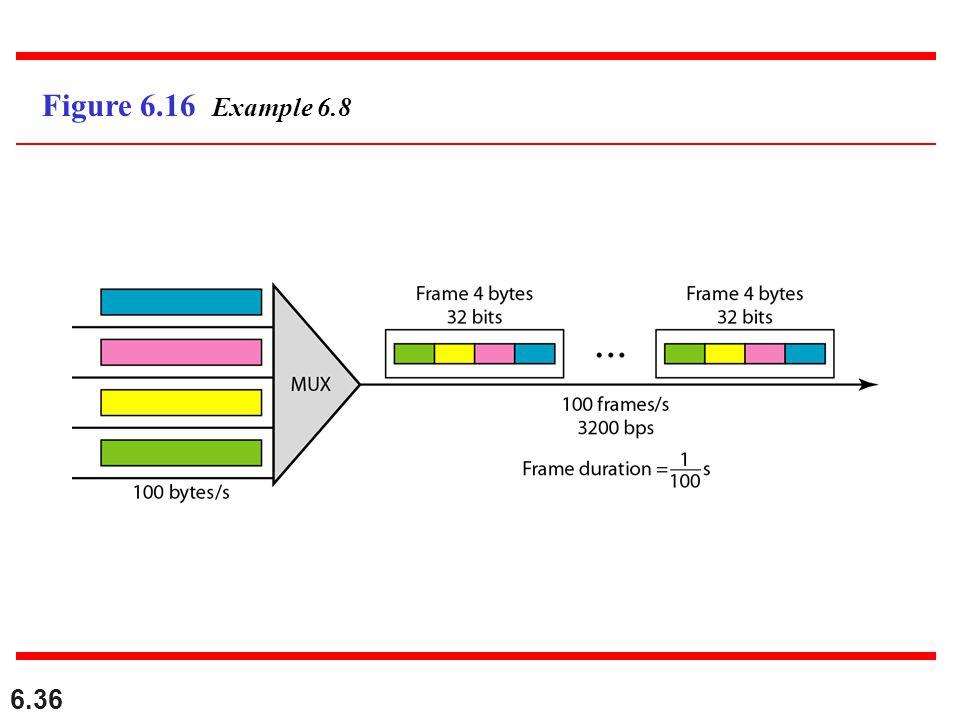 Figure 6.16 Example 6.8