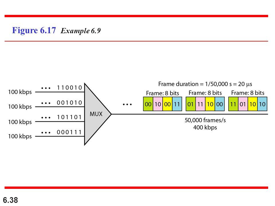 Figure 6.17 Example 6.9