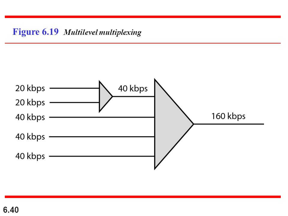 Figure 6.19 Multilevel multiplexing