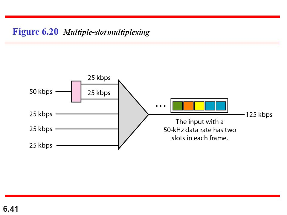 Figure 6.20 Multiple-slot multiplexing