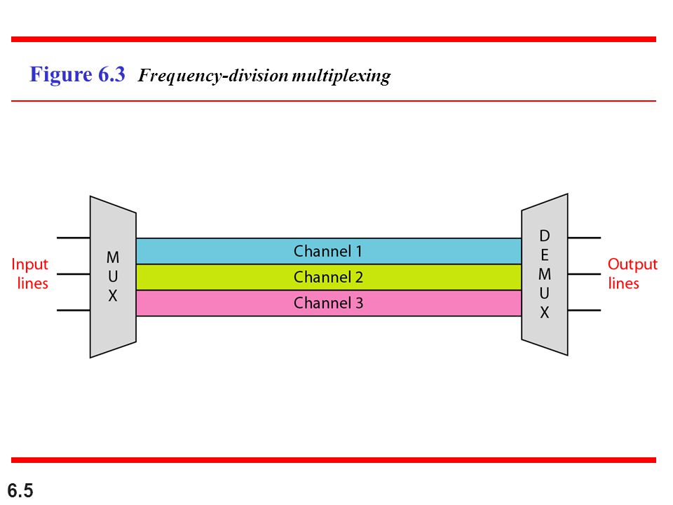 Figure 6.3 Frequency-division multiplexing