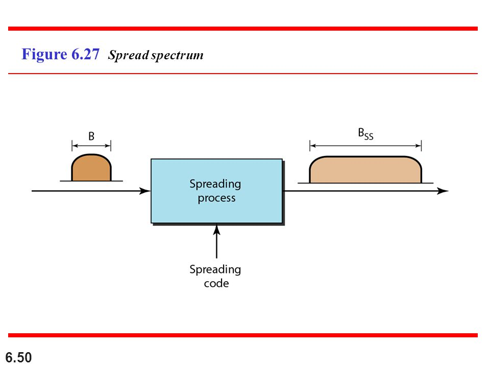 Figure 6.27 Spread spectrum