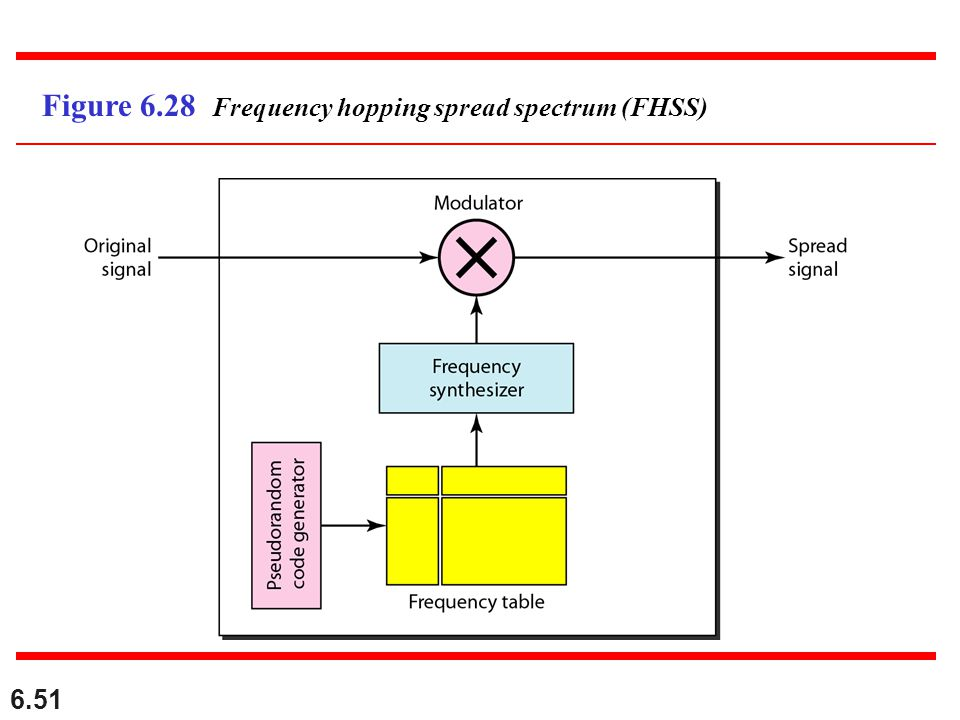 Figure 6.28 Frequency hopping spread spectrum (FHSS)