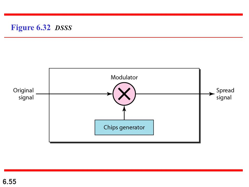 Figure 6.32 DSSS