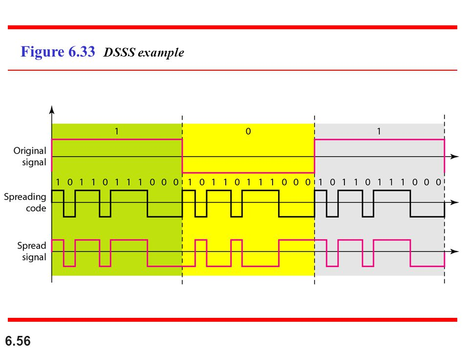 Figure 6.33 DSSS example