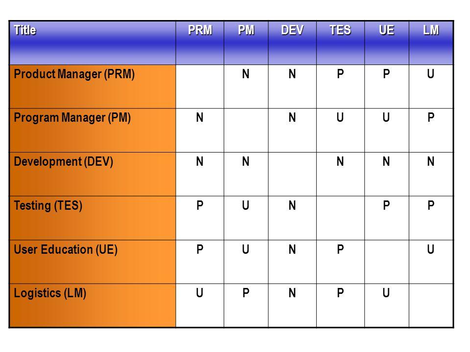 Title PRM. PM. DEV. TES. UE. LM. Product Manager (PRM) N. P. U. Program Manager (PM) Development (DEV)