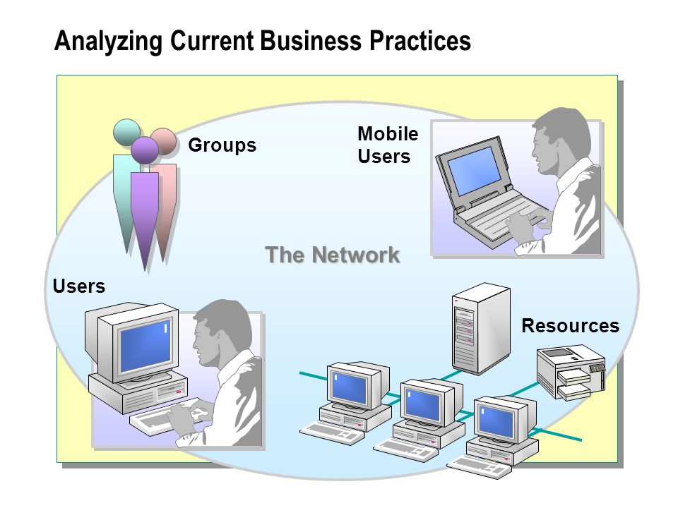 Analyzing Current Business Practices