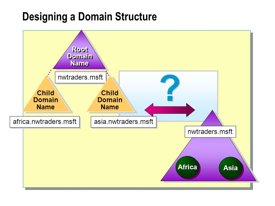 Designing a Domain Structure