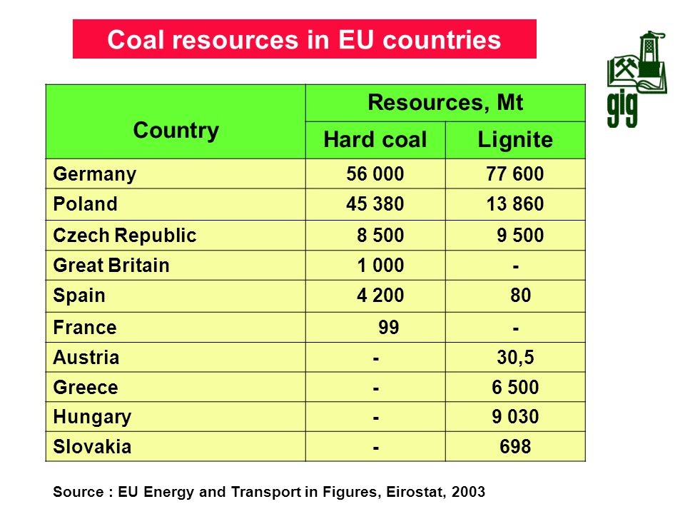 Coal resources in EU countries