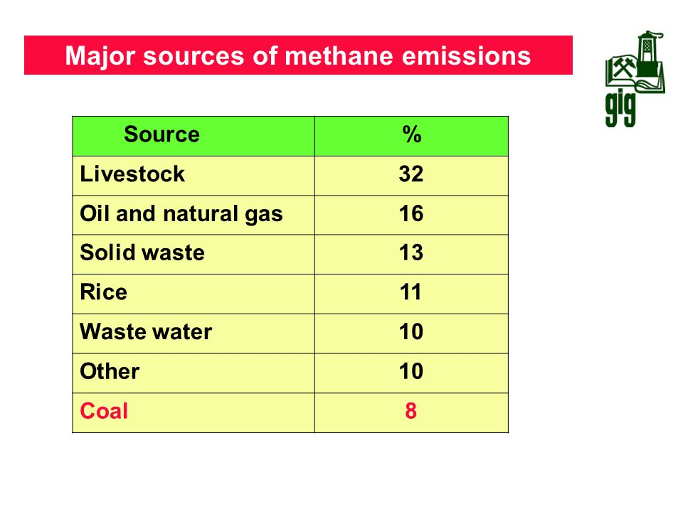 Major sources of methane emissions