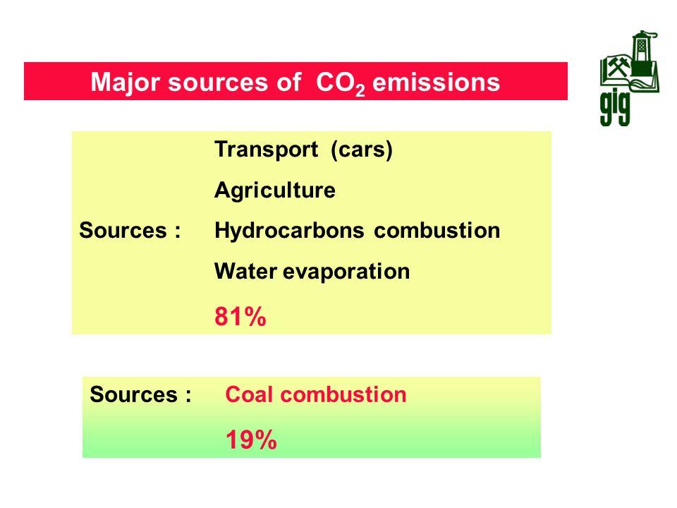 Major sources of CO2 emissions