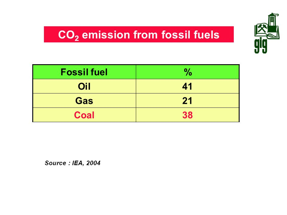 CO2 emission from fossil fuels
