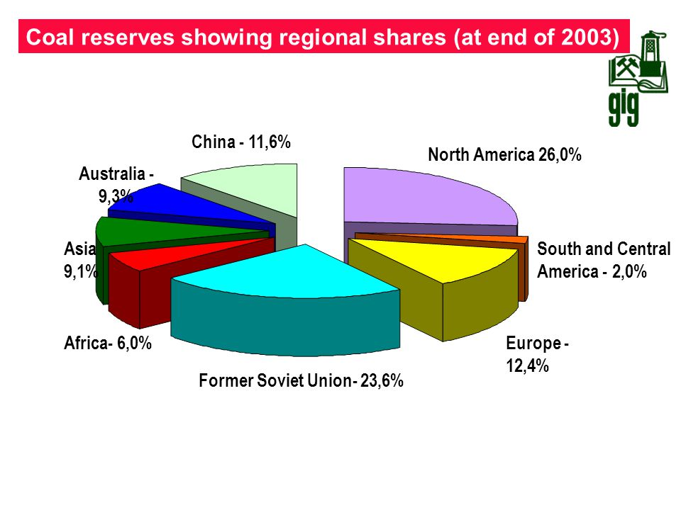 Coal reserves showing regional shares (at end of 2003)