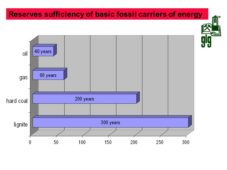 Reserves sufficiency of basic fossil carriers of energy