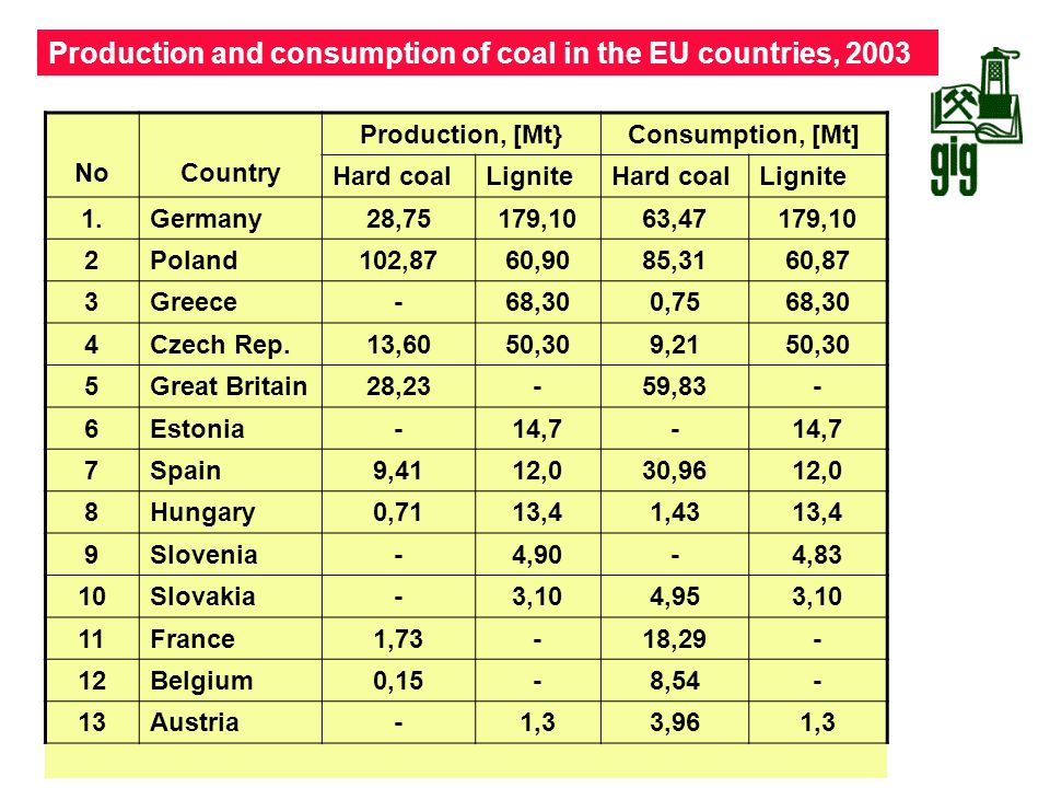 Production and consumption of coal in the EU countries, 2003
