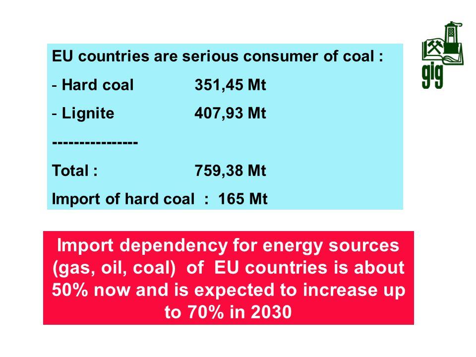 EU countries are serious consumer of coal :