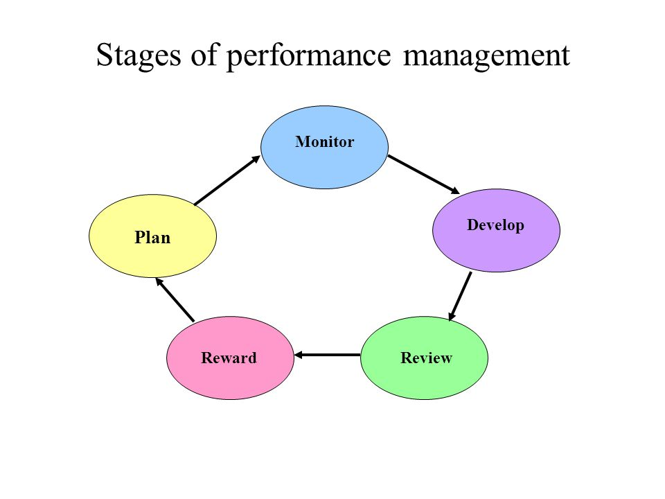 Stages of performance management