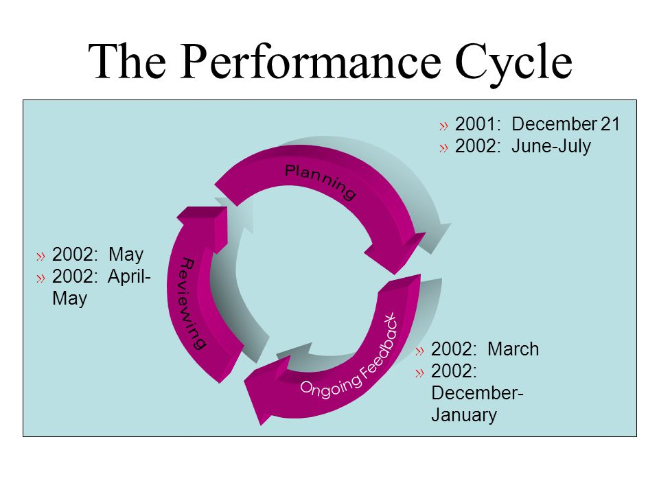 The Performance Cycle 2001: December 21 2002: June-July 2002: May