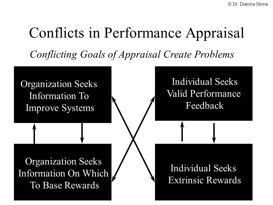Conflicts in Performance Appraisal