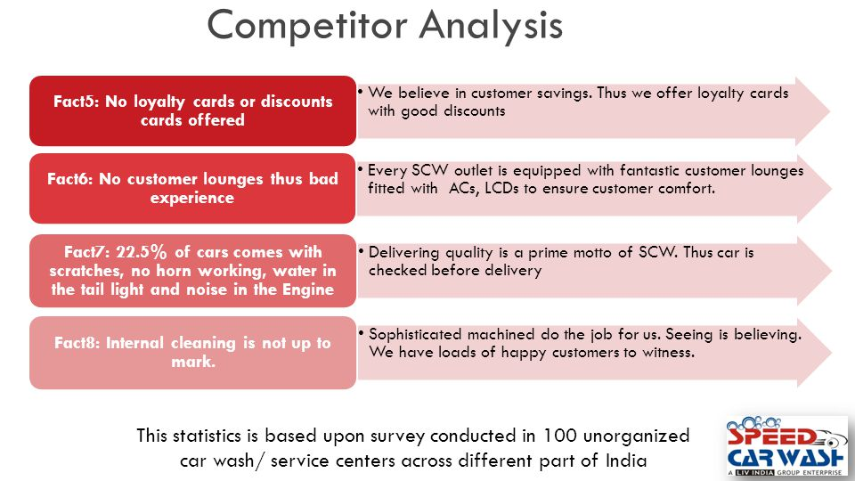 Competitor Analysis We believe in customer savings. Thus we offer loyalty cards with good discounts.