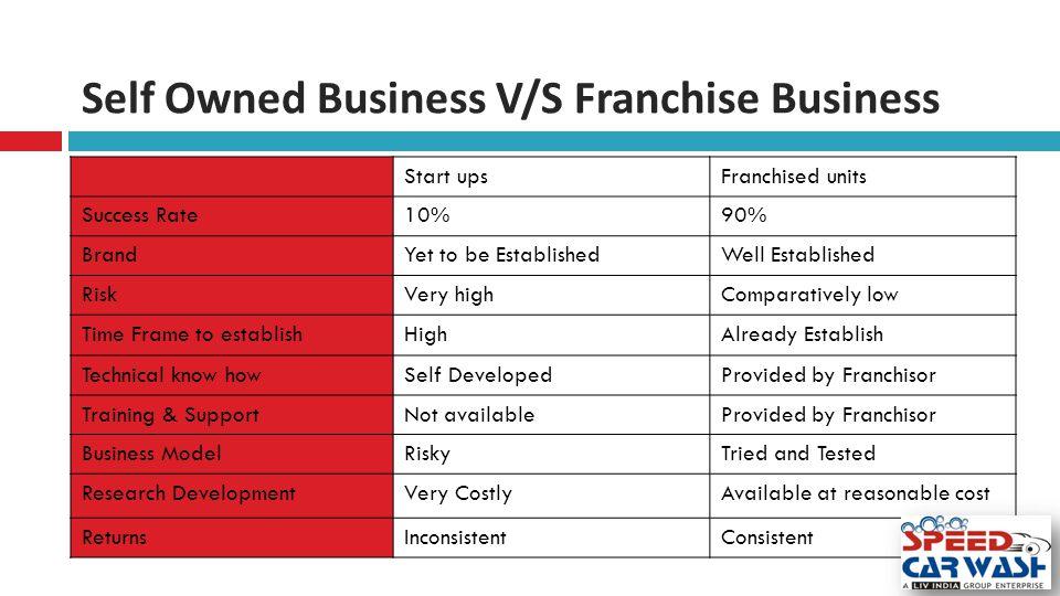Self Owned Business V/S Franchise Business