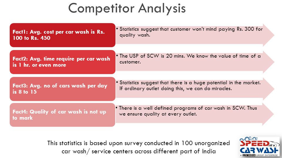 Competitor Analysis Statistics suggest that customer won't mind paying Rs. 300 for quality wash. Fact1: Avg. cost per car wash is Rs. 100 to Rs. 450.