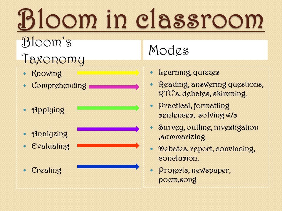 Bloom in classroom Bloom's Taxonomy Modes Learning, quizzes Knowing