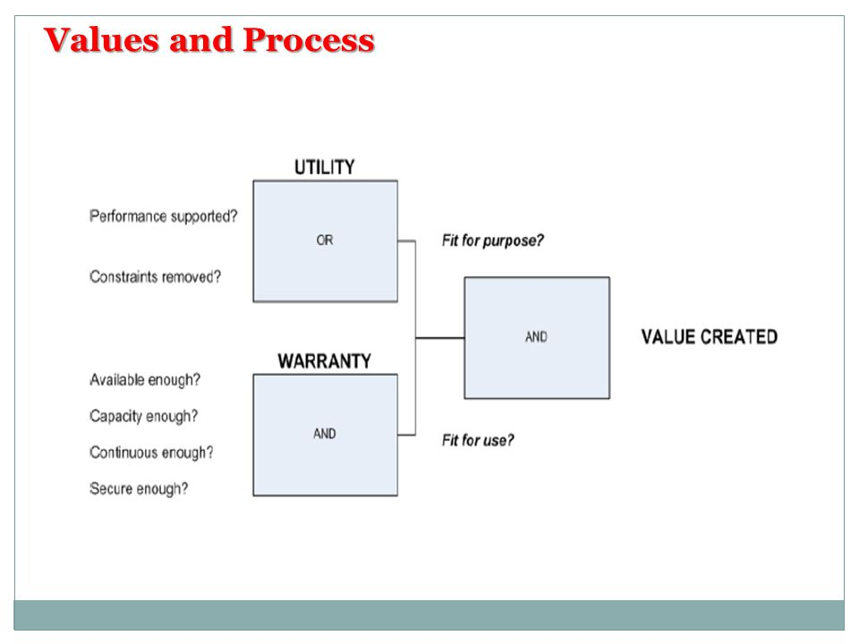 Values and Process