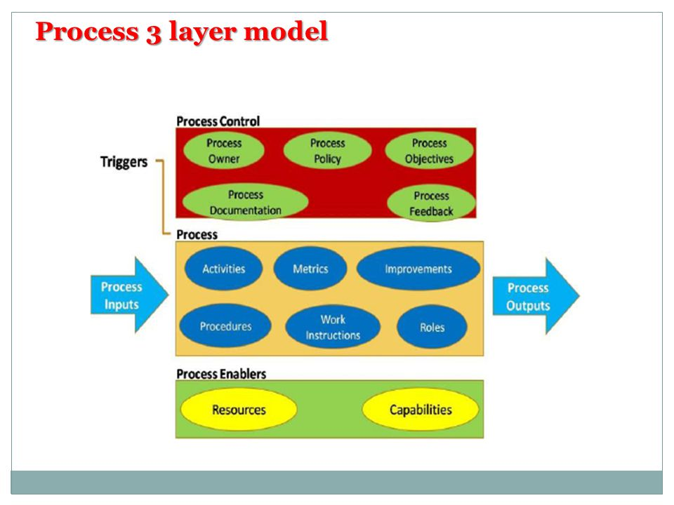 Process 3 layer model