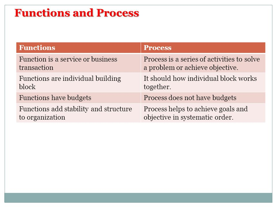 Functions and Process Functions Process
