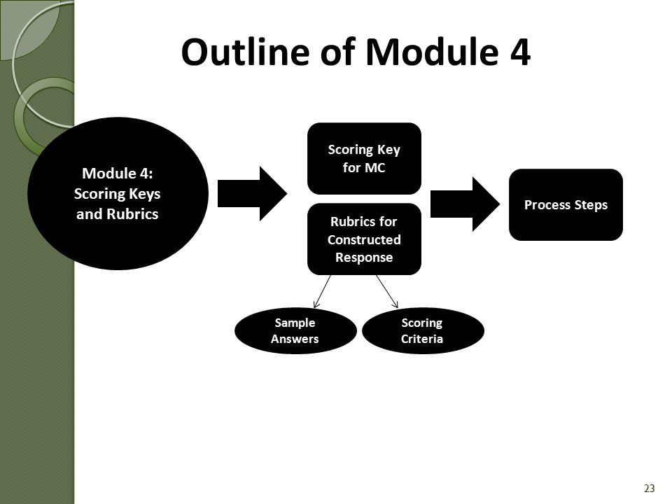 Module 4: Scoring Keys and Rubrics Rubrics for Constructed Response