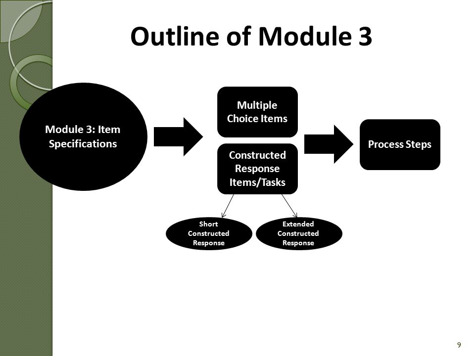 Outline of Module 3 Module 3: Item Specifications
