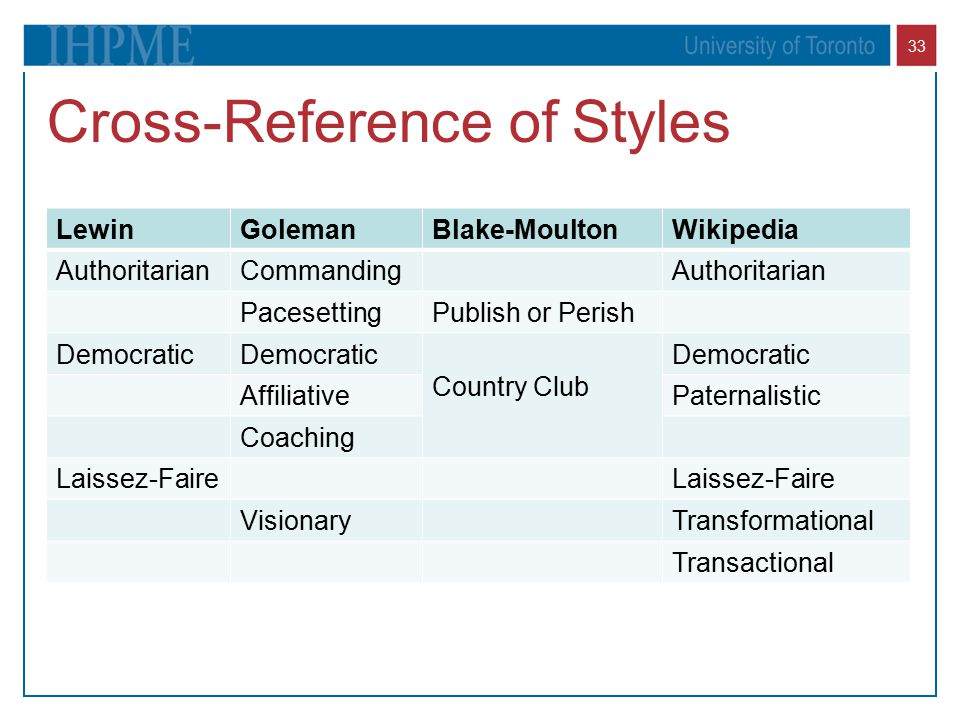 Cross-Reference of Styles