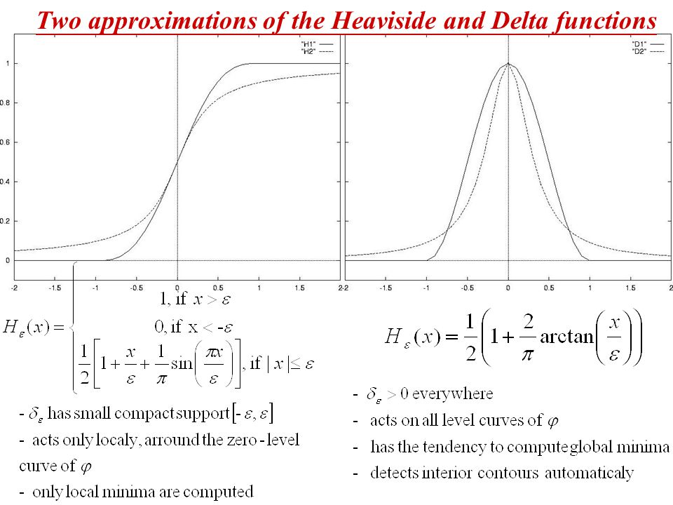 Two approximations of the Heaviside and Delta functions