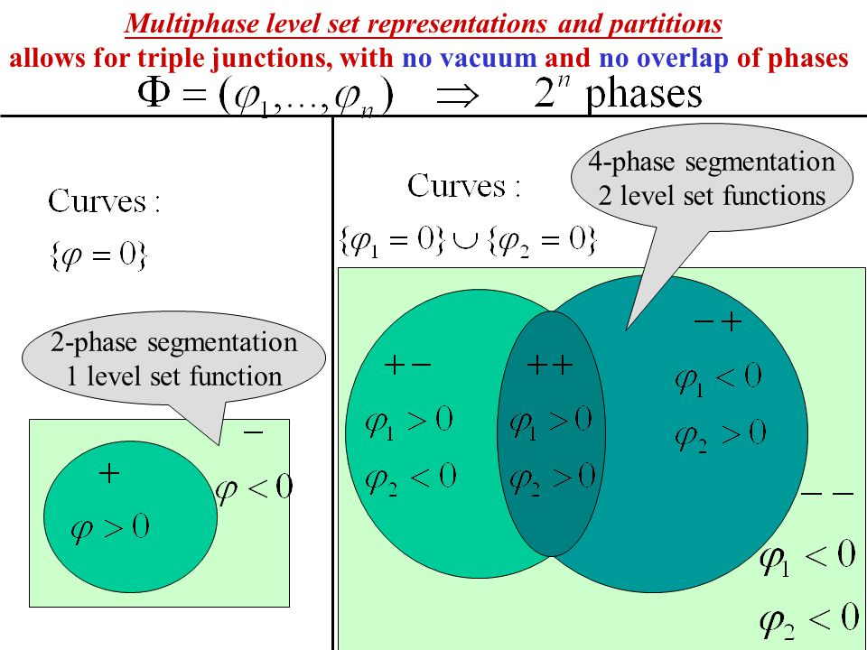 Multiphase level set representations and partitions allows for triple junctions, with no vacuum and no overlap of phases