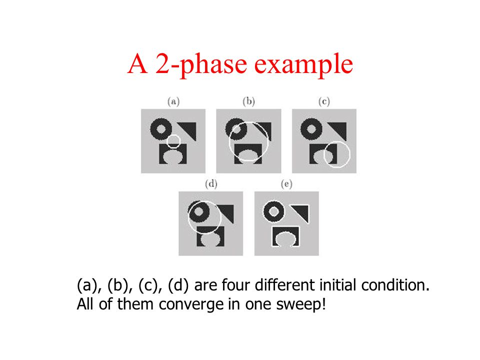 A 2-phase example (a), (b), (c), (d) are four different initial condition.
