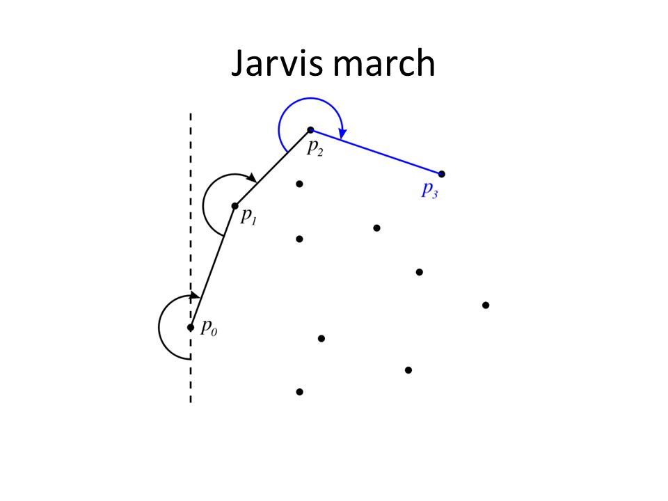 Jarvis march
