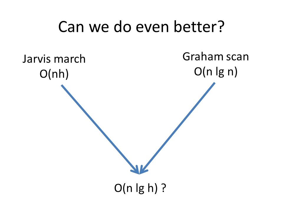 Can we do even better Graham scan Jarvis march O(n lg n) O(nh)