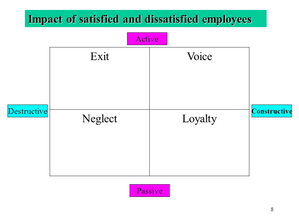 Impact of satisfied and dissatisfied employees Exit Voice
