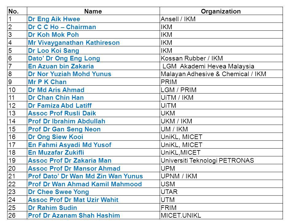 No. Name. Organization. 1. Dr Eng Aik Hwee. Ansell / IKM. 2. Dr C C Ho – Chairman. IKM. 3. Dr Koh Mok Poh.