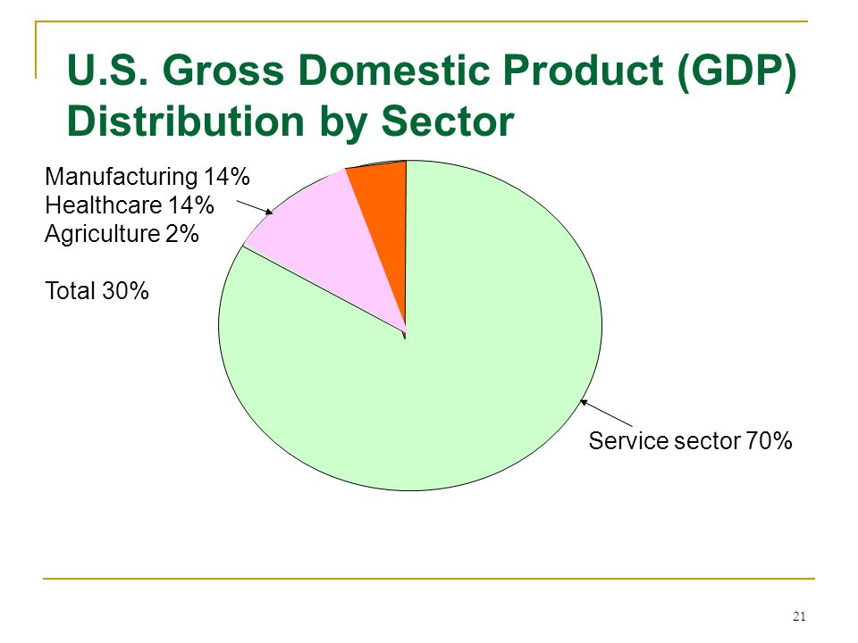 U.S. Gross Domestic Product (GDP) Distribution by Sector
