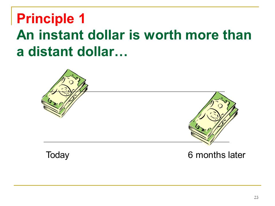 Principle 1 An instant dollar is worth more than a distant dollar…