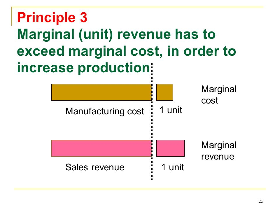 Principle 3 Marginal (unit) revenue has to exceed marginal cost, in order to increase production