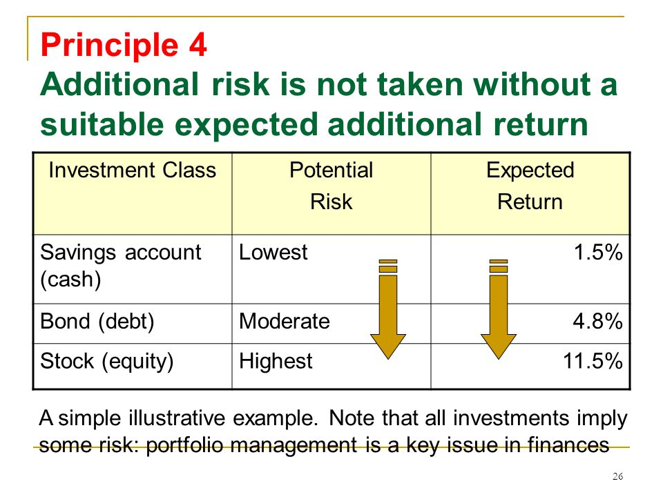 Principle 4 Additional risk is not taken without a suitable expected additional return