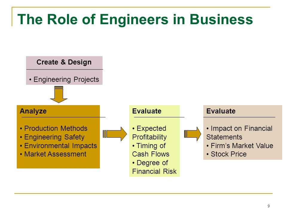 The Role of Engineers in Business