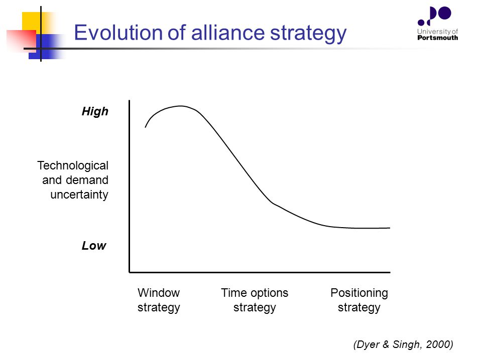 Evolution of alliance strategy
