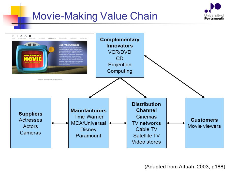 Movie-Making Value Chain