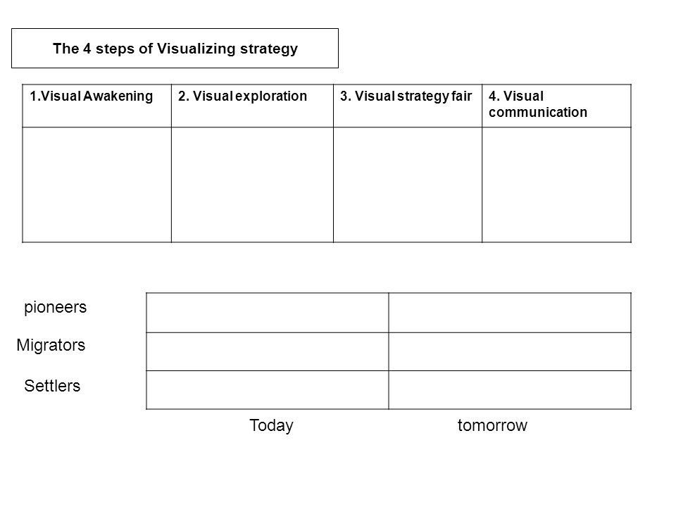 The 4 steps of Visualizing strategy