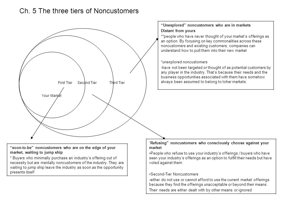 Ch. 5 The three tiers of Noncustomers
